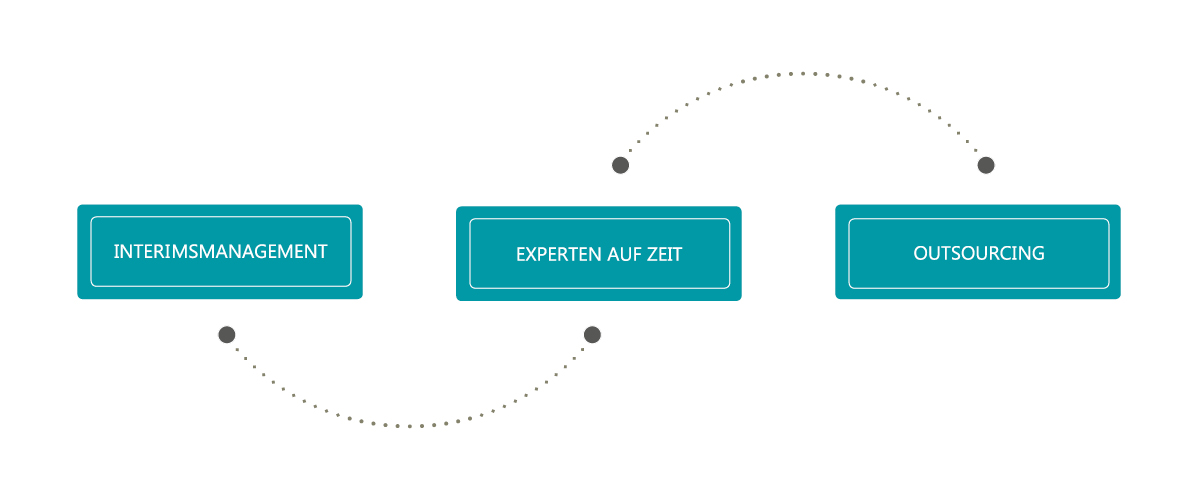 C-Level Infografik